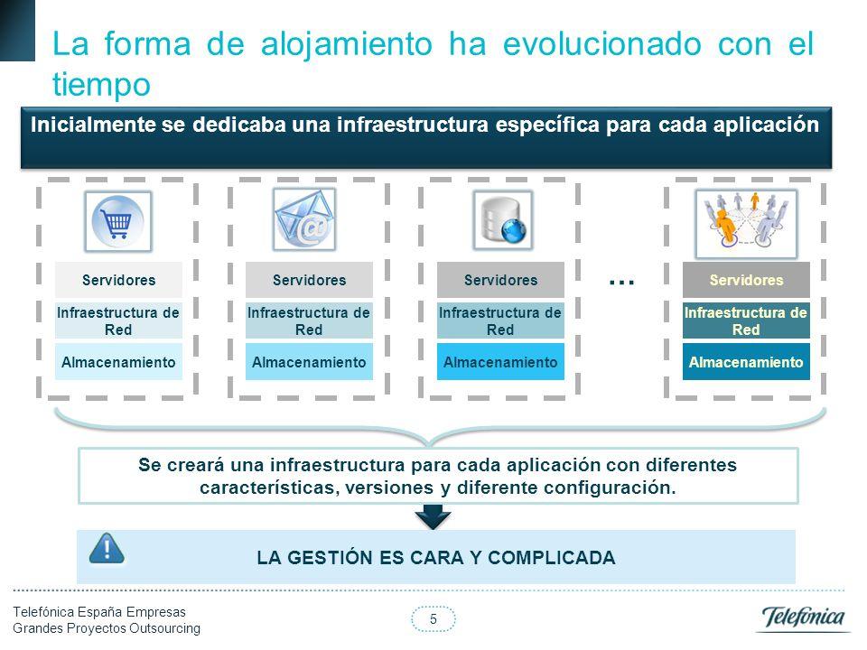 5 Telefónica España Empresas Grandes Proyectos Outsourcing Inicialmente se dedicaba una infraestructura específica para cada aplicación Almacenamiento