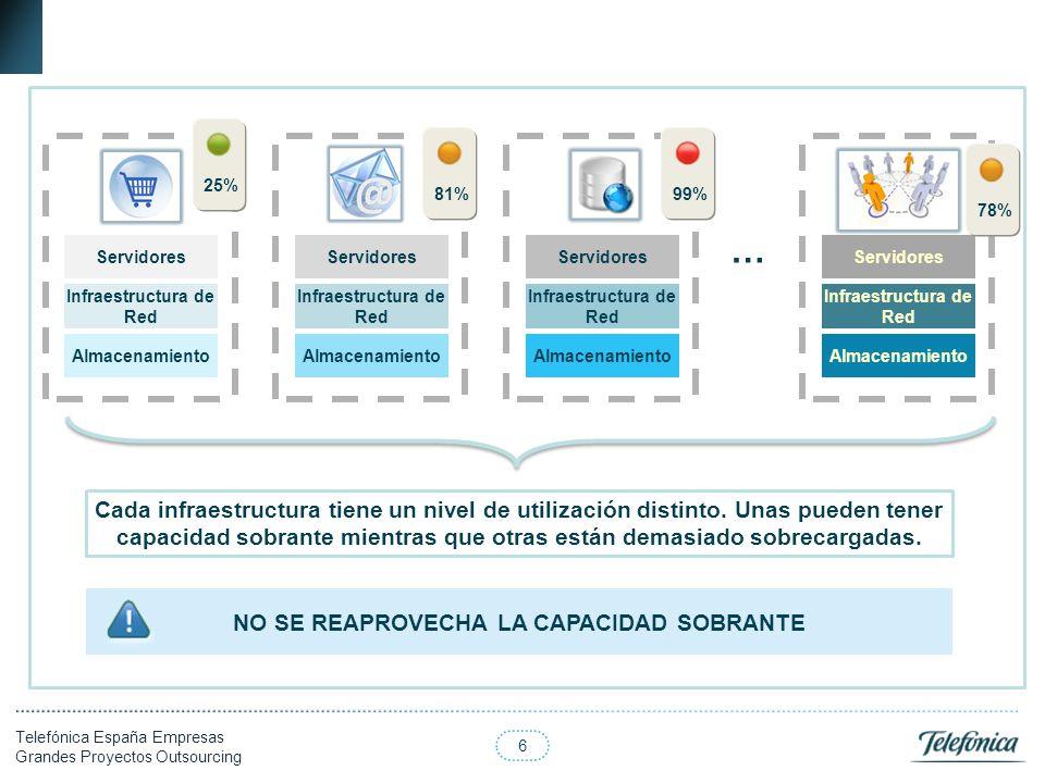 6 Telefónica España Empresas Grandes Proyectos Outsourcing Cada infraestructura tiene un nivel de utilización distinto. Unas pueden tener capacidad so