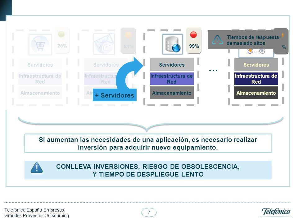 7 Telefónica España Empresas Grandes Proyectos Outsourcing … Si aumentan las necesidades de una aplicación, es necesario realizar inversión para adqui