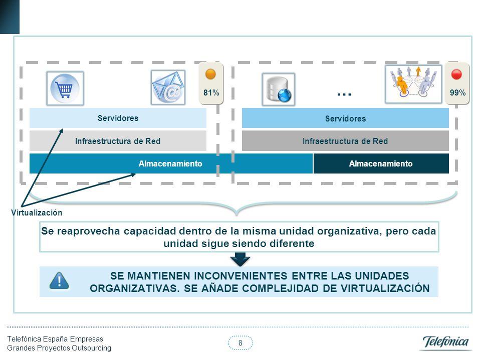 8 Telefónica España Empresas Grandes Proyectos Outsourcing Almacenamiento Servidores Infraestructura de Red … Servidores Infraestructura de Red Se rea