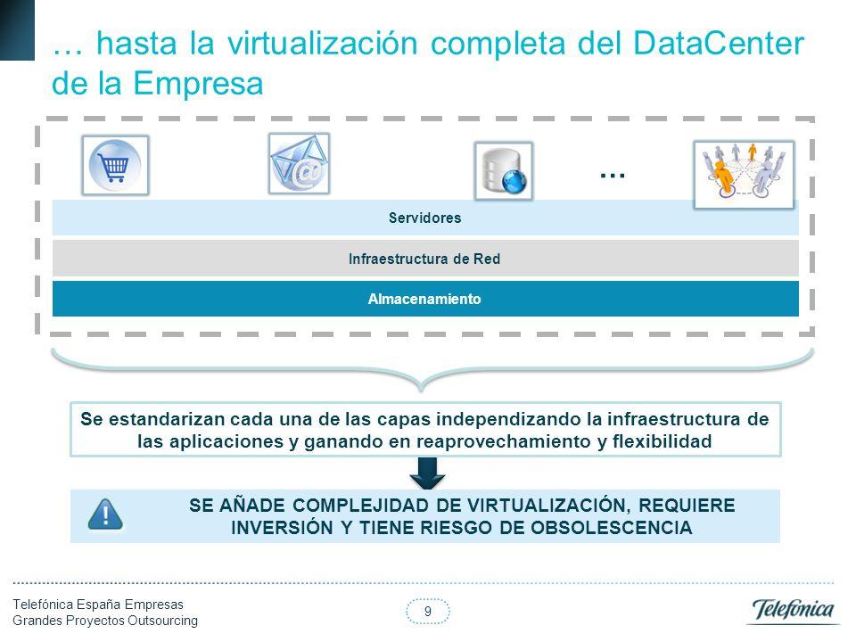 9 Telefónica España Empresas Grandes Proyectos Outsourcing Se estandarizan cada una de las capas independizando la infraestructura de las aplicaciones