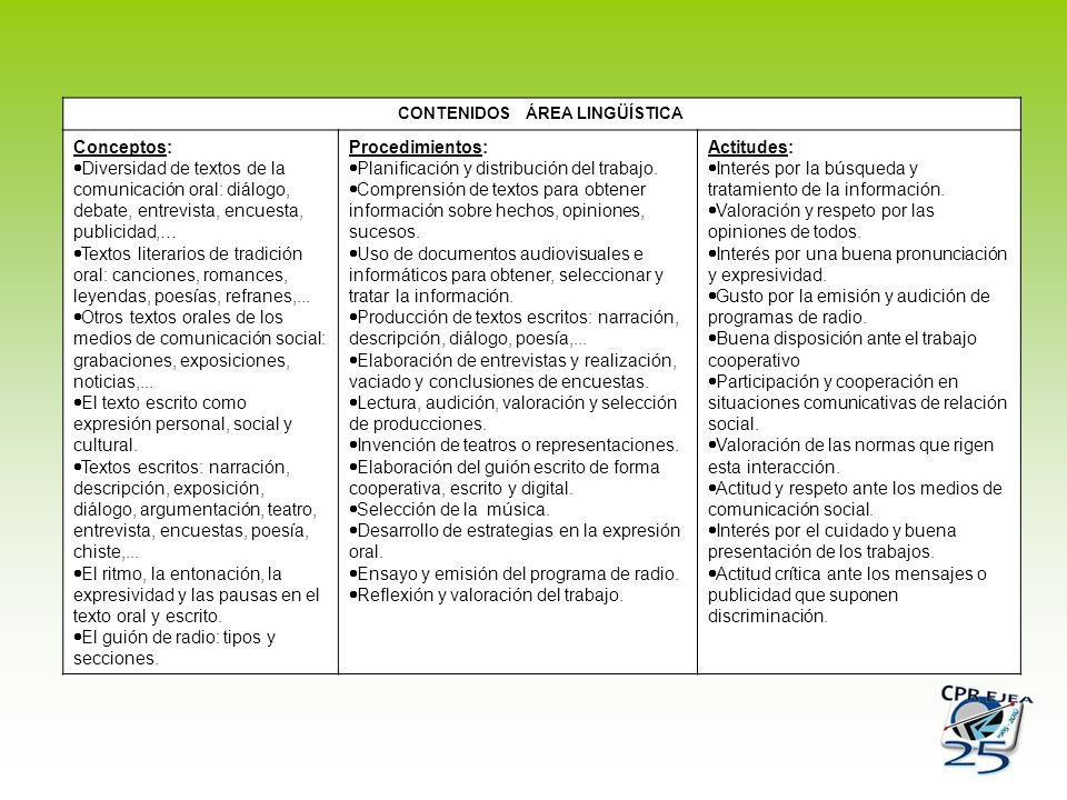 CONTENIDOS ÁREA LINGÜÍSTICA Conceptos: Diversidad de textos de la comunicación oral: diálogo, debate, entrevista, encuesta, publicidad,… Textos litera