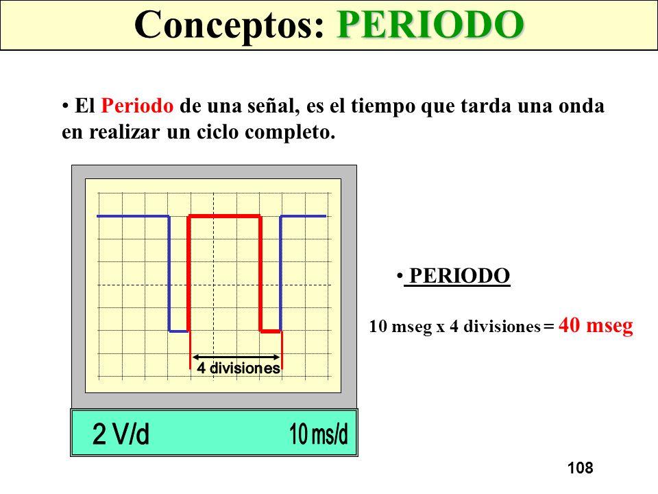 107 FORMAS MAS COMUNES DE ONDAS ONDA COMPLEJA: Son las que pueden ser una combinación de varias, como las dadas en el primario y secundario de un ence