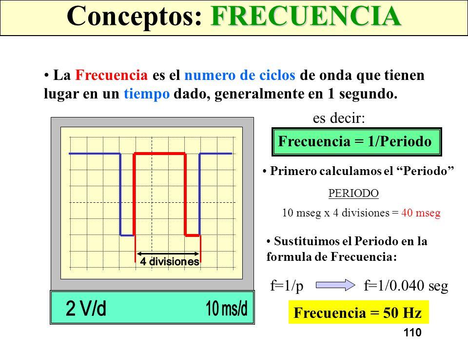 109 EJERCICIO 1 Indicar el periodo de las siguientes formas de onda 3 divisiones 5 divisiones 2 ms x 3 divisiones = 6 ms5 ms x 5 divisiones = 25 ms