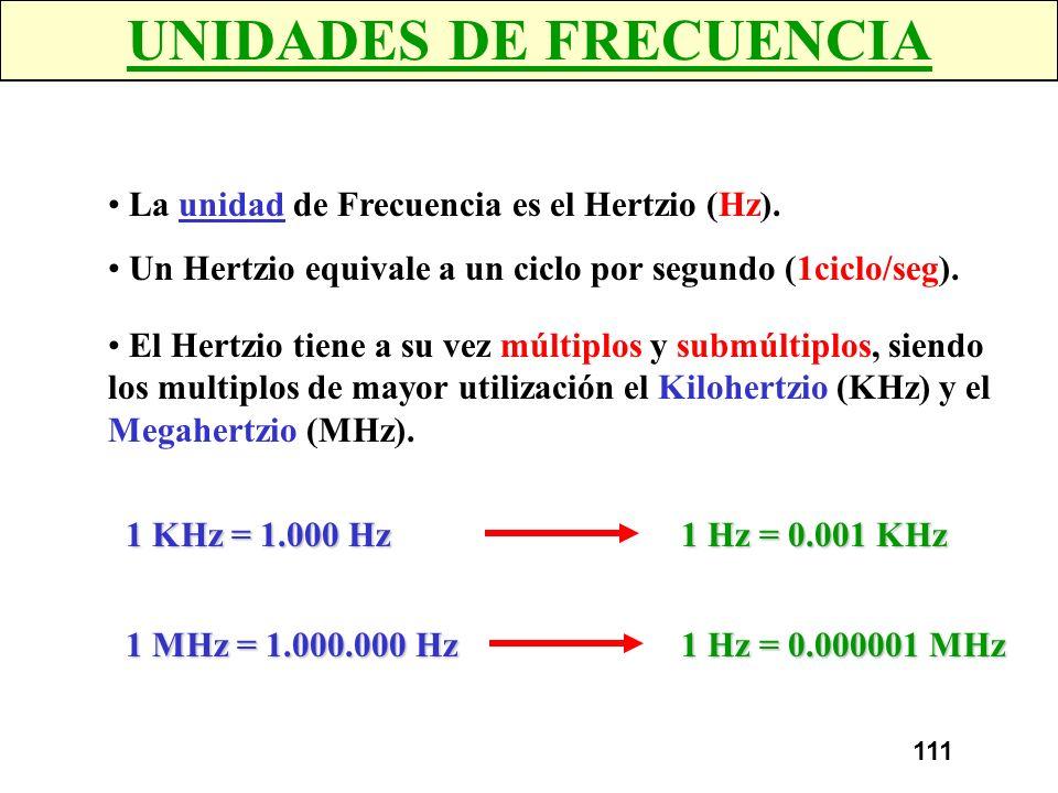 110 FRECUENCIA Conceptos: FRECUENCIA La Frecuencia es el numero de ciclos de onda que tienen lugar en un tiempo dado, generalmente en 1 segundo. PERIO