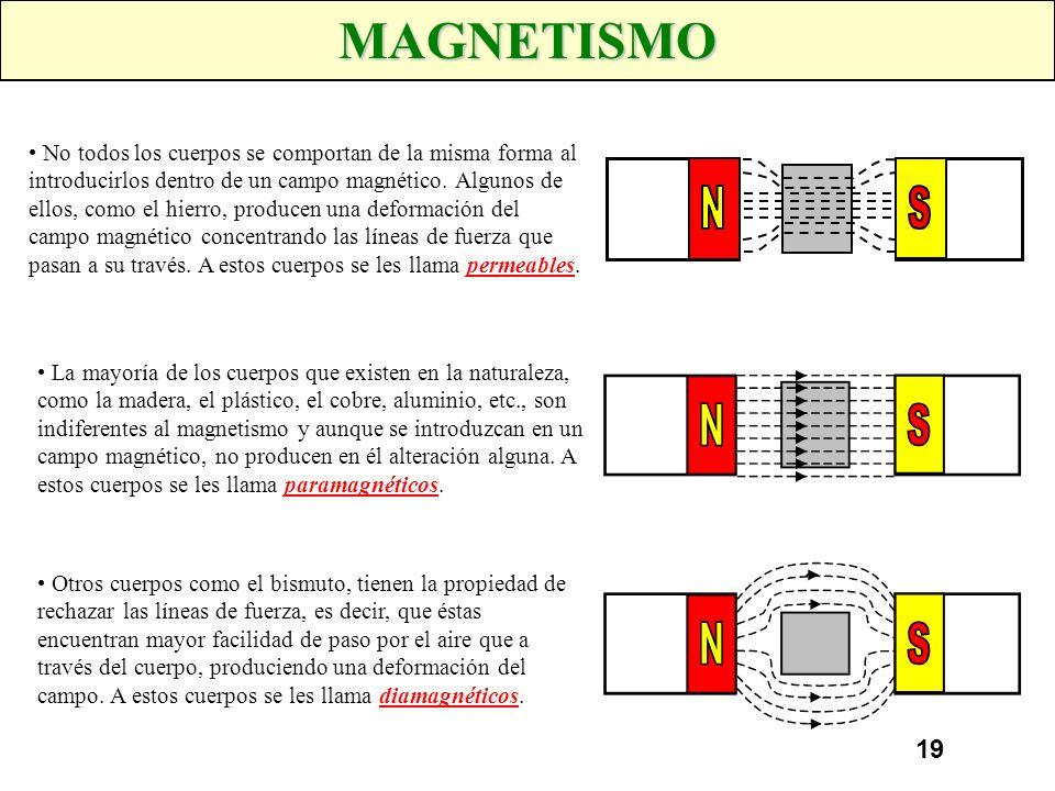18 MAGNETISMO La zona donde estas líneas de inducción manifiestan sus efectos, se denomina Campo magnético. Evidentemente, estos efectos se manifiesta