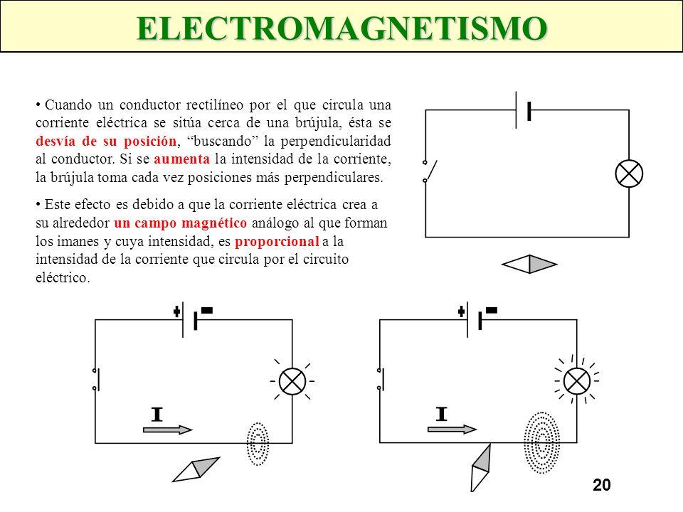 19 MAGNETISMO No todos los cuerpos se comportan de la misma forma al introducirlos dentro de un campo magnético. Algunos de ellos, como el hierro, pro