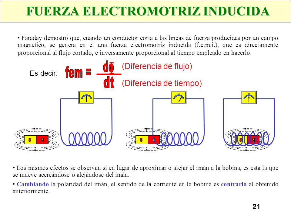 20 ELECTROMAGNETISMO Cuando un conductor rectilíneo por el que circula una corriente eléctrica se sitúa cerca de una brújula, ésta se desvía de su pos