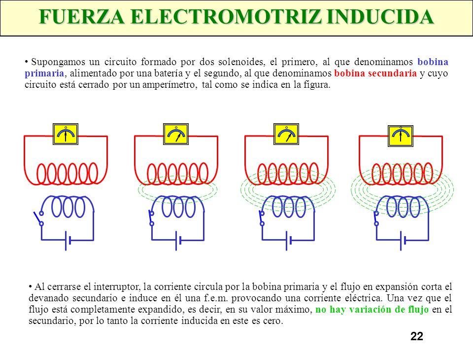 21 FUERZA ELECTROMOTRIZ INDUCIDA Faraday demostró que, cuando un conductor corta a las líneas de fuerza producidas por un campo magnético, se genera e