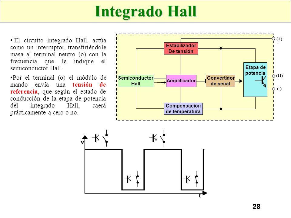 27 Generador de Impulsos Hall Un semiconductor es recorrido por una corriente entre sus puntos A y B, si se le aplica un campo magnético N-S, perpendi