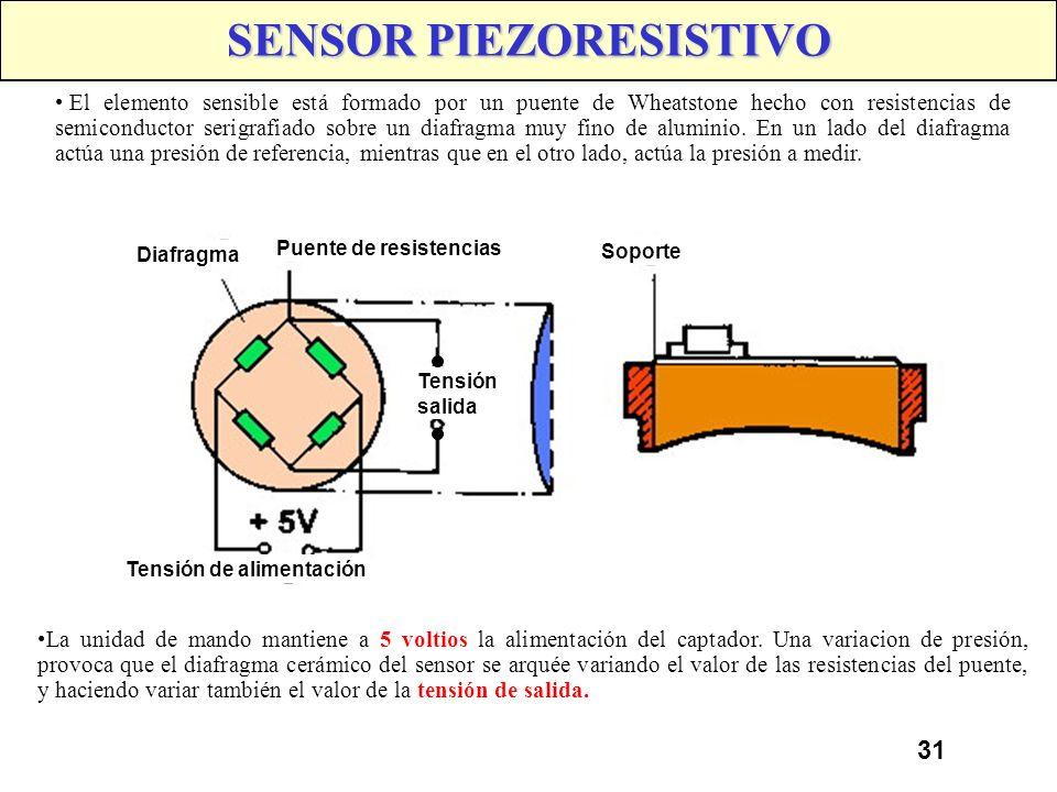 30 SENSOR PIEZOELECTRICO Se trata de un material (Pyrex, cuarzo,...) que es sensible a las variaciones de presión. Sin presión, las cargas del sensor,