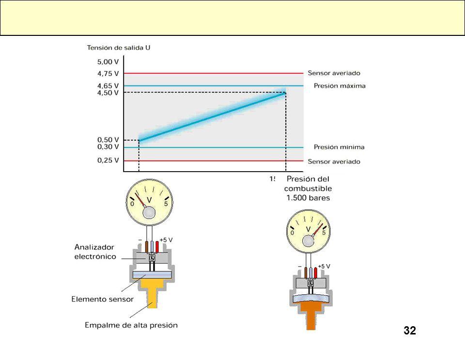 31 SENSOR PIEZORESISTIVO El elemento sensible está formado por un puente de Wheatstone hecho con resistencias de semiconductor serigrafiado sobre un d