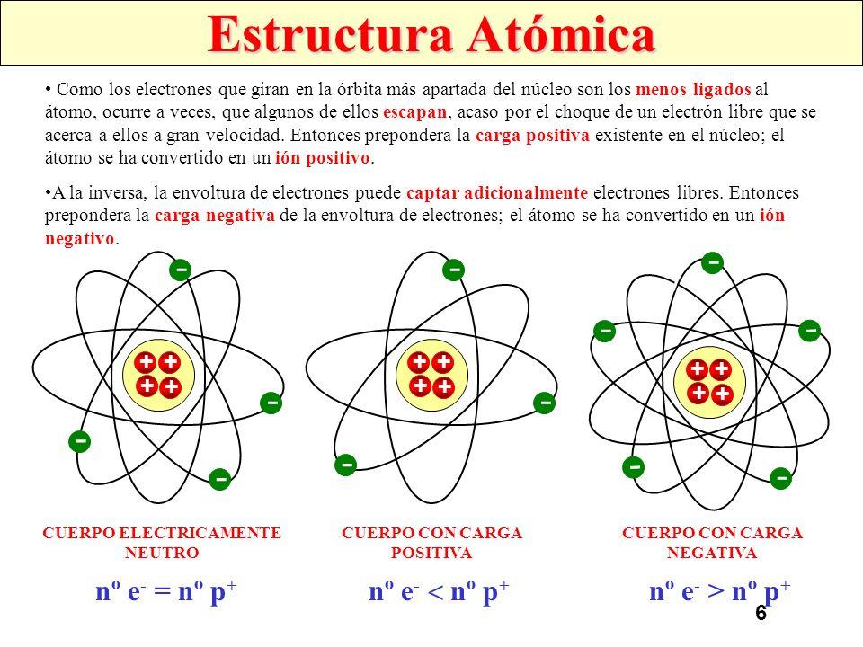 5 Estructura Atómica Los átomos están formados por protones y neutrones en el núcleo y electrones que se mueven describiendo órbitas elípticas formand