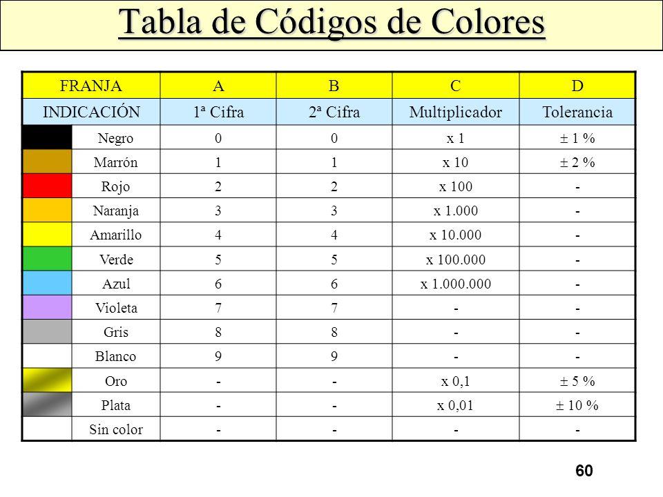 59 Códigos de Colores Al observar una resistencia comercial, en la mayoría de los casos se observa que el valor óhmico de la resistencia, como la tole