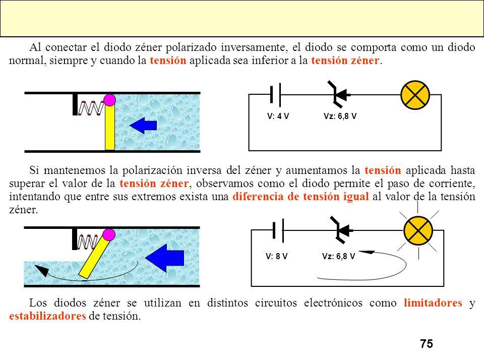 74 Diodo Zéner Al igual que un diodo normal, deja pasar la corriente cuando está directamente polarizado. Pero cuando se le polariza inversamente, el