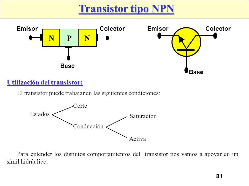 80 Transistor Puede decirse que en general los transistores son dispositivos electrónicos con dos uniones y tres terminales, cuya función principal es