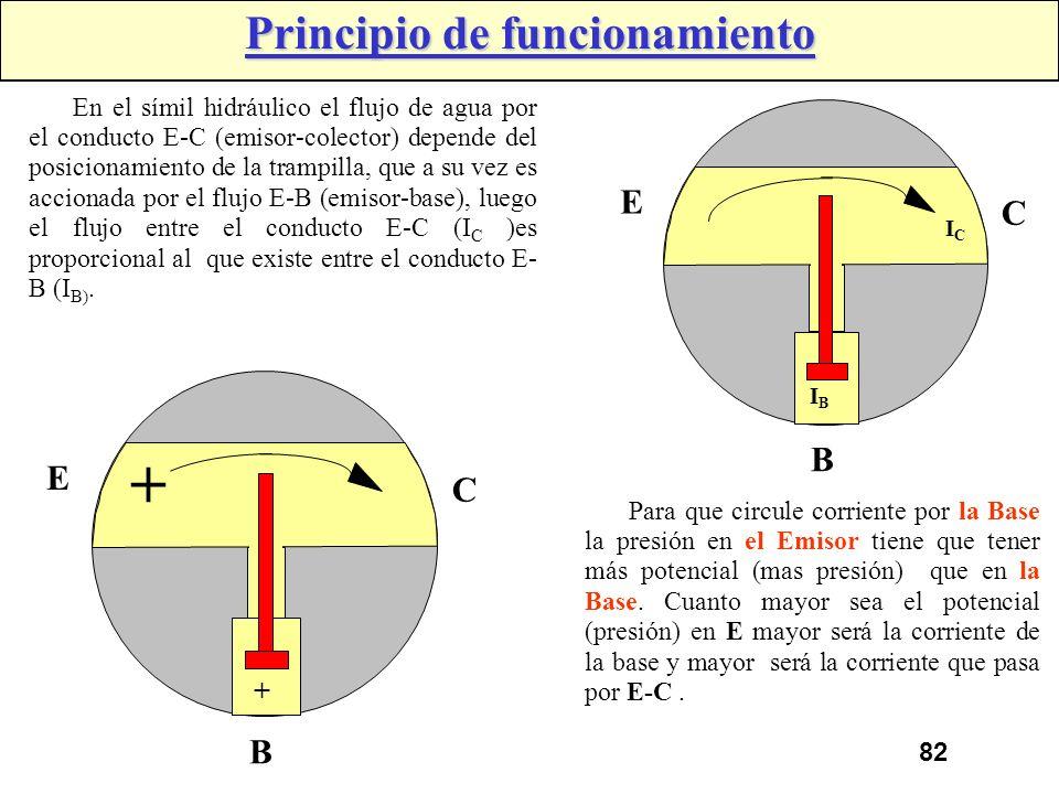 81 Emisor NNP Colector Base EmisorColector Base Transistor tipo NPN Utilización del transistor: El transistor puede trabajar en las siguientes condici