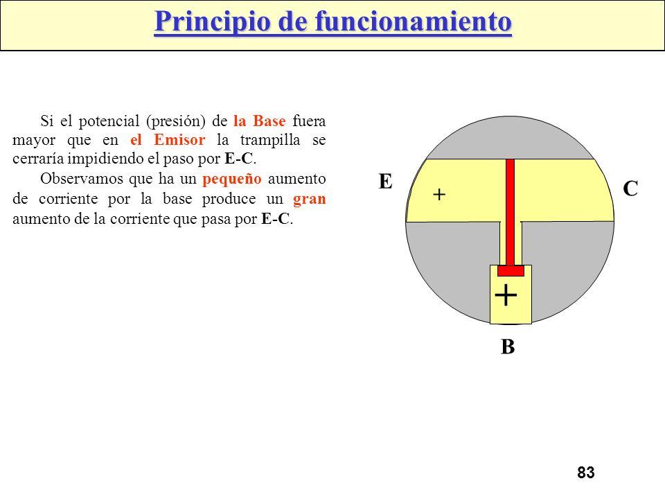 82 En el símil hidráulico el flujo de agua por el conducto E-C (emisor-colector) depende del posicionamiento de la trampilla, que a su vez es accionad