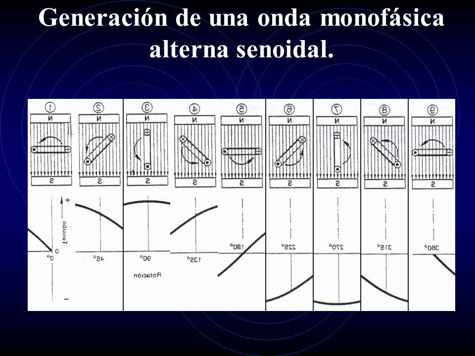 Principio Electrodinámico El principio se basa en el hecho de que cuando un conductor eléctrico corta las líneas de fuerza de un campo magnético, sein
