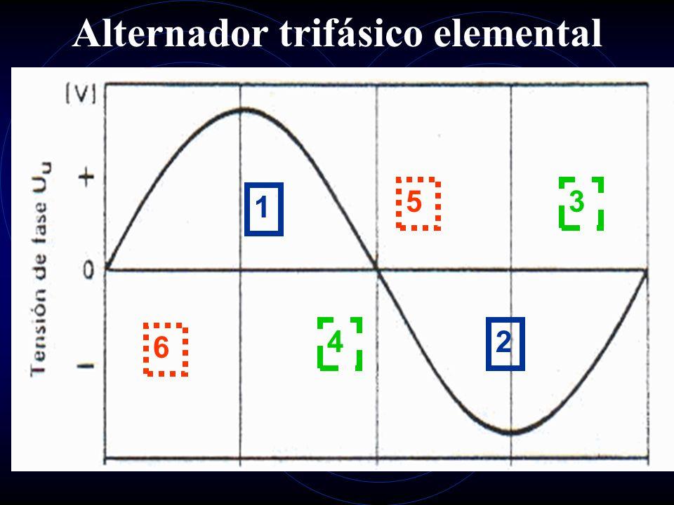 Rectificación del alternador monofásico La rectificación de la onda alterna senoidal se realiza a través de diodos, mediante: Un diodo obteniendo onda