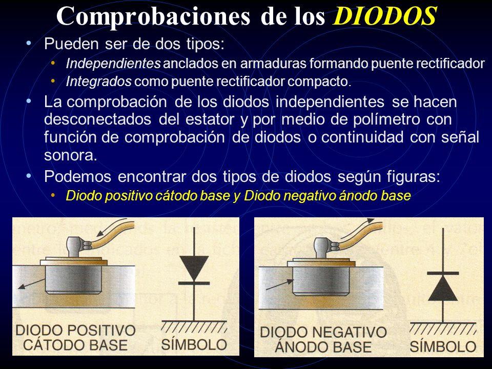 Comprobaciones del ESTATOR Visuales y mecánicas: Comprobar que no existen deformaciones ni deterioros en bobinados y en el aislamiento. Eléctricas Com
