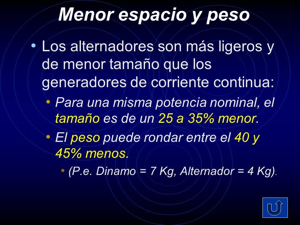 Estructura del Alternador: Sección parcial 1 2 3 4 5 6 7 8 9 10 1.