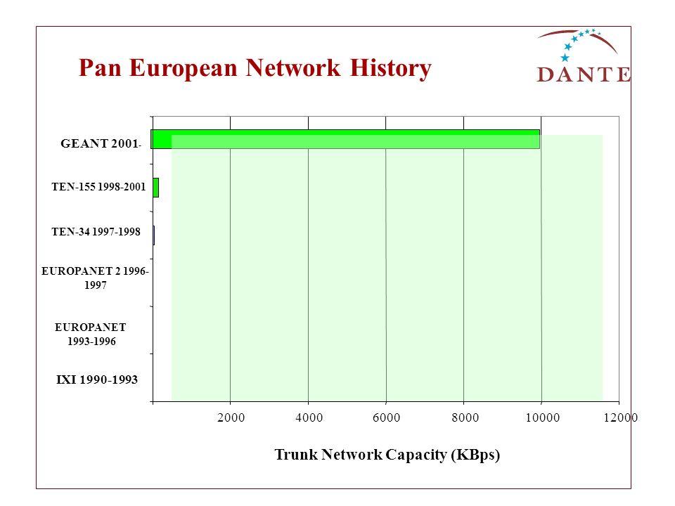 Pan European Network History 20004000600080001000012000 IXI 1990-1993 EUROPANET 1993-1996 EUROPANET 2 1996- 1997 TEN-34 1997-1998 TEN-155 1998-2001 GE
