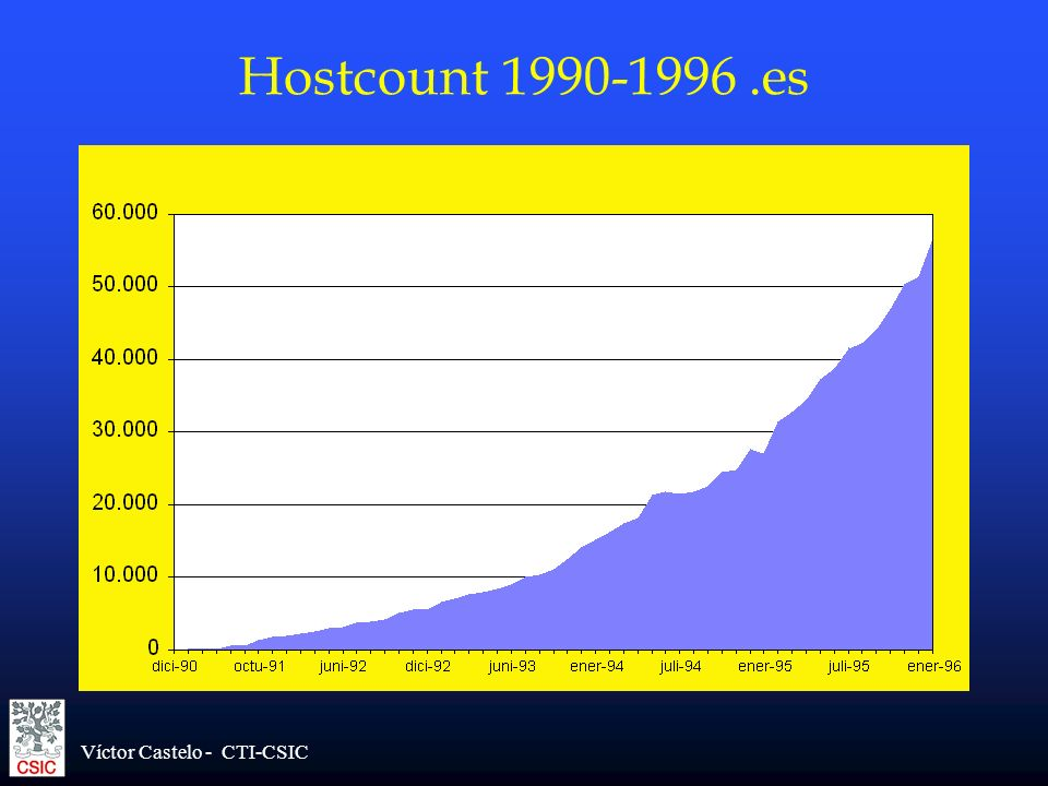 Víctor Castelo - CTI-CSIC Hostcount 1990-1996.es