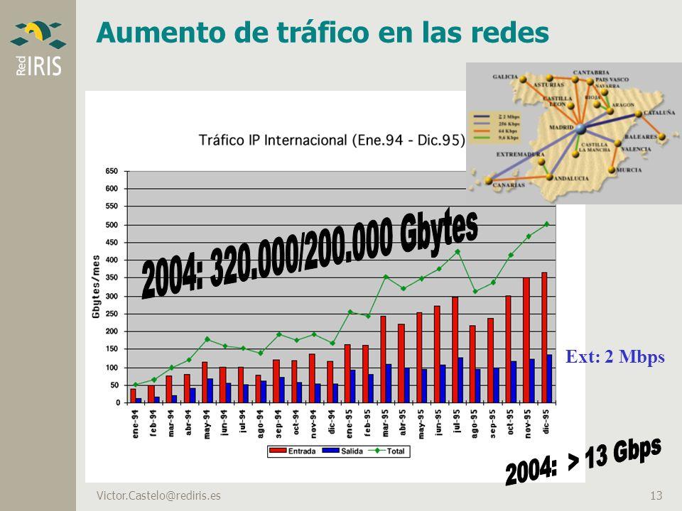 13Victor.Castelo@rediris.es Aumento de tráfico en las redes Ext: 2 Mbps