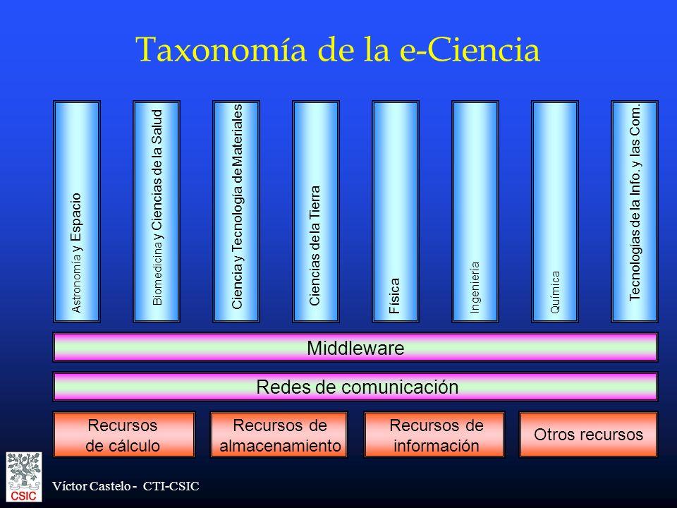 Víctor Castelo - CTI-CSIC Recursos de información Recursos de almacenamiento Taxonomía de la e-Ciencia Tecnologías de la Info. y las Com. Química Inge