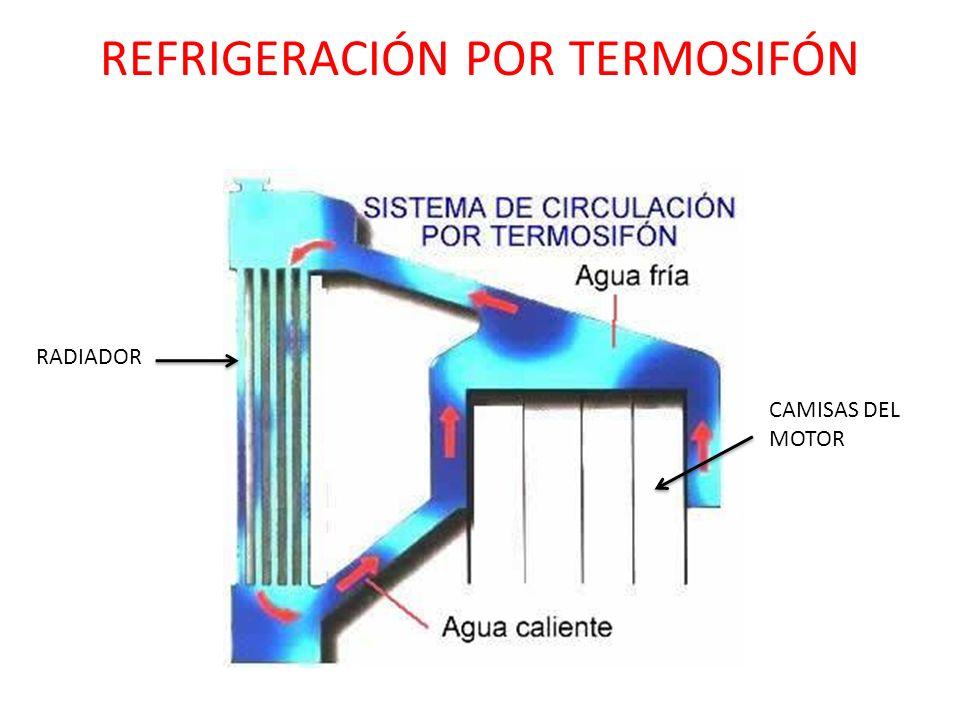 REFRIGERACIÓN POR TERMOSIFÓN RADIADOR CAMISAS DEL MOTOR