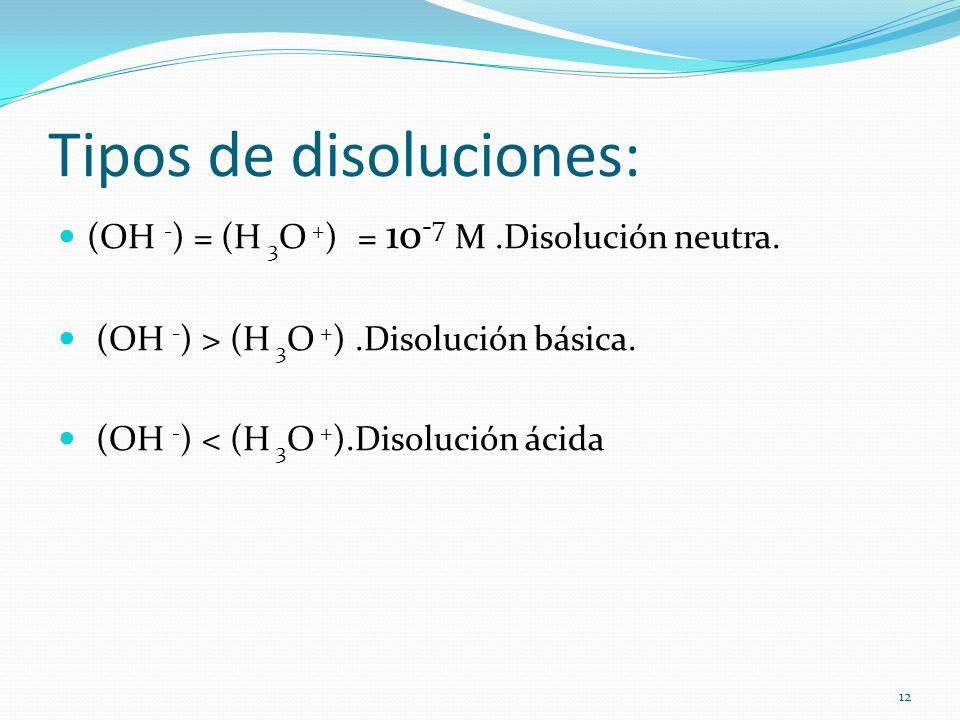 Tipos de disoluciones: (OH - ) = (H 3 O + ) = 10 -7 M.Disolución neutra. (OH - ) > (H 3 O + ).Disolución básica. (OH - ) < (H 3 O + ).Disolución ácida