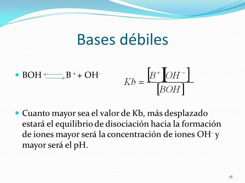 Bases débiles BOH B + + OH - Cuanto mayor sea el valor de Kb, más desplazado estará el equilibrio de disociación hacia la formación de iones mayor ser