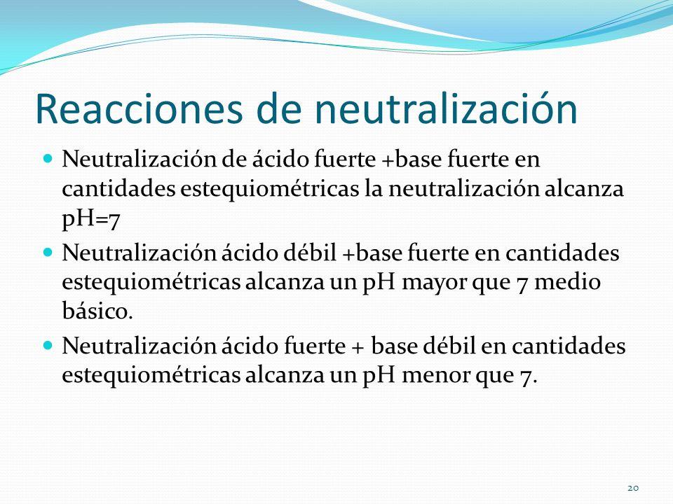 Reacciones de neutralización Neutralización de ácido fuerte +base fuerte en cantidades estequiométricas la neutralización alcanza pH=7 Neutralización