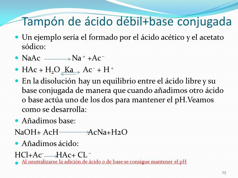 Tampón de ácido débil+base conjugada Un ejemplo sería el formado por el ácido acético y el acetato sódico: NaAc Na + +Ac – HAc + H 2 O Ka Ac - + H + E