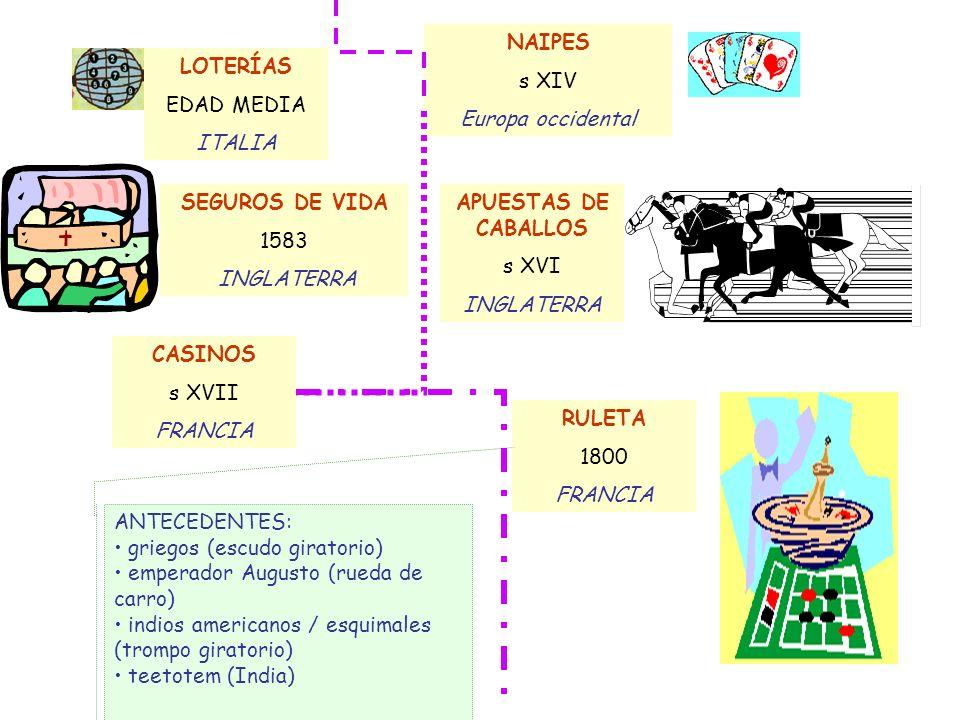 LOTERÍAS EDAD MEDIA ITALIA NAIPES s XIV Europa occidental SEGUROS DE VIDA 1583 INGLATERRA APUESTAS DE CABALLOS s XVI INGLATERRA ANTECEDENTES: griegos