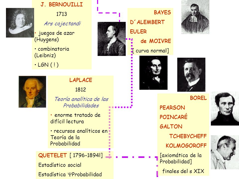 J. BERNOUILLI 1713 Ars cojectandi juegos de azar (Huygens) combinatoria (Leibniz) LGN ( ! ) BAYES D´ALEMBERT EULER de MOIVRE [ curva normal] LAPLACE 1