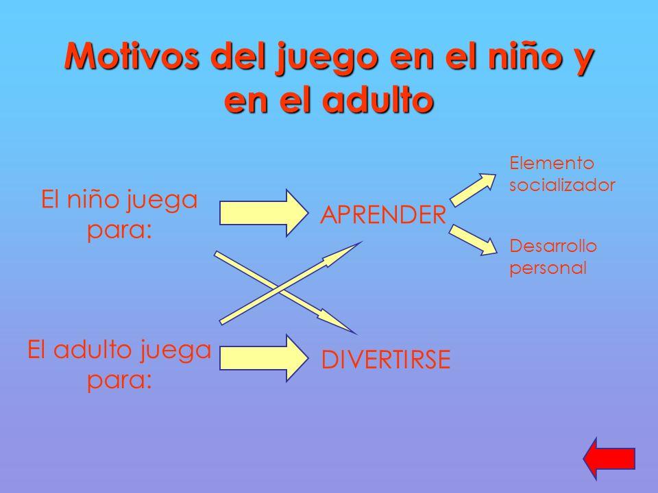Motivos del juego en el niño y en el adulto El niño juega para: El adulto juega para: APRENDER Elemento socializador Desarrollo personal DIVERTIRSE