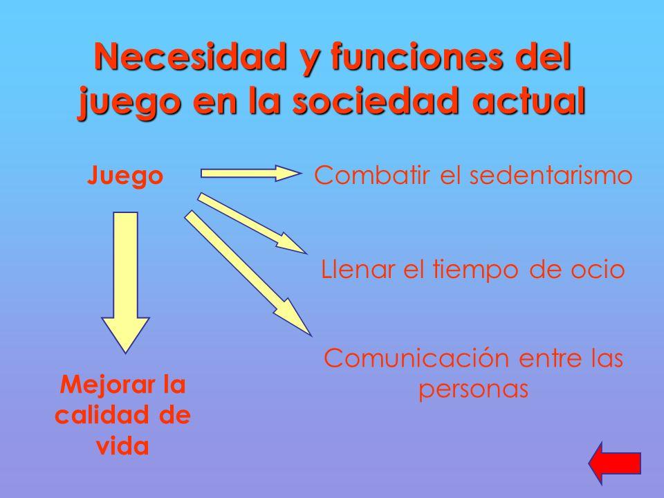 Necesidad y funciones del juego en la sociedad actual Juego Combatir el sedentarismo Llenar el tiempo de ocio Comunicación entre las personas Mejorar la calidad de vida