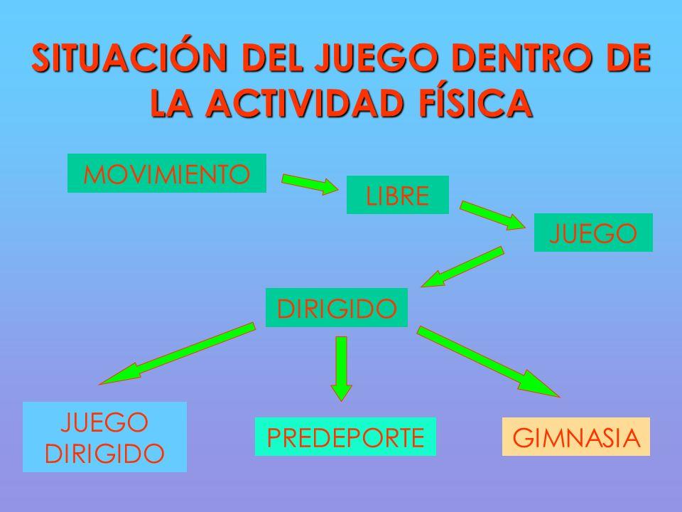 SITUACIÓN DEL JUEGO DENTRO DE LA ACTIVIDAD FÍSICA MOVIMIENTO LIBRE JUEGO DIRIGIDO JUEGO DIRIGIDO PREDEPORTEGIMNASIA