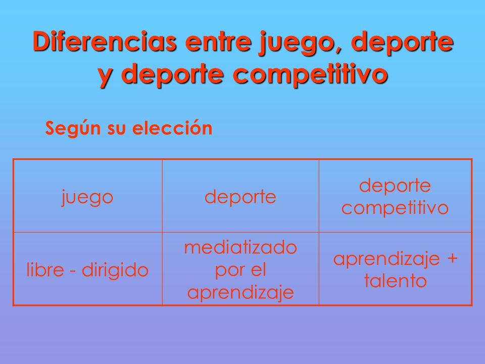 Diferencias entre juego, deporte y deporte competitivo Según su elección juegodeporte deporte competitivo libre - dirigido mediatizado por el aprendizaje aprendizaje + talento
