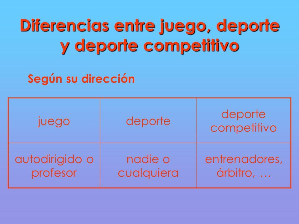 Diferencias entre juego, deporte y deporte competitivo Según su dirección juegodeporte deporte competitivo autodirigido o profesor nadie o cualquiera entrenadores, árbitro, …