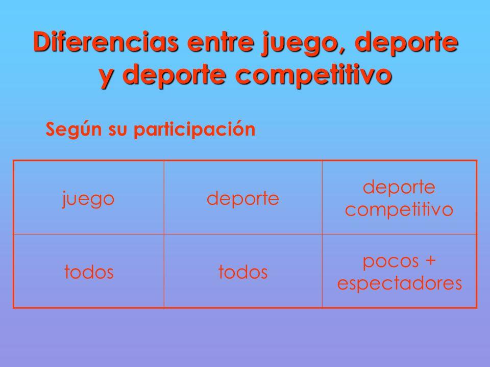 Diferencias entre juego, deporte y deporte competitivo Según su participación juegodeporte deporte competitivo todos pocos + espectadores