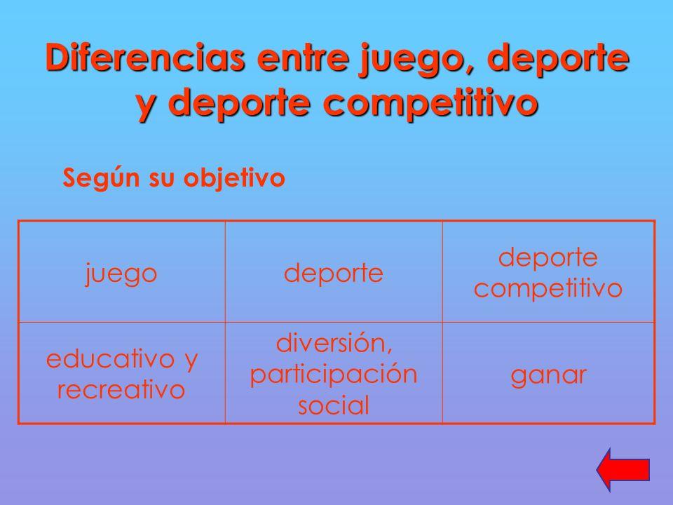 Diferencias entre juego, deporte y deporte competitivo Según su objetivo juegodeporte deporte competitivo educativo y recreativo diversión, participación social ganar