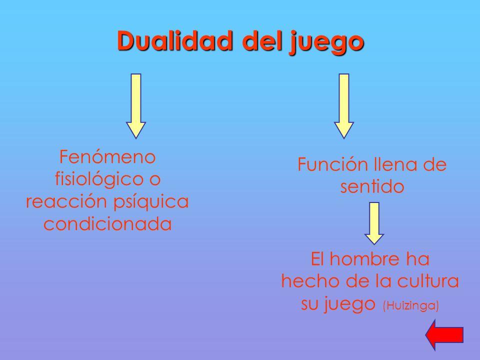 Dualidad del juego Fenómeno fisiológico o reacción psíquica condicionada Función llena de sentido El hombre ha hecho de la cultura su juego (Huizinga)