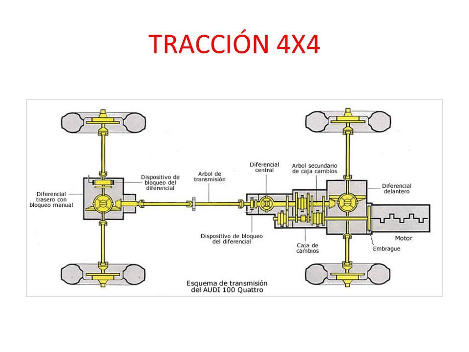 TRACCIÓN 4X4