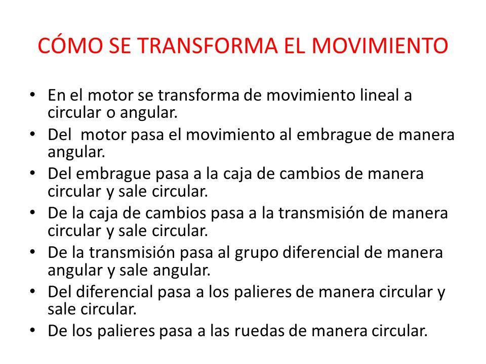 CÓMO SE TRANSFORMA EL MOVIMIENTO En el motor se transforma de movimiento lineal a circular o angular. Del motor pasa el movimiento al embrague de mane