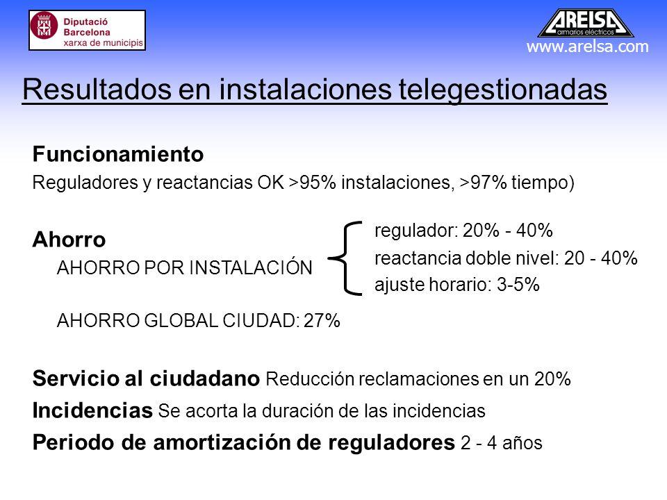 www.arelsa.com Resultados en instalaciones telegestionadas Funcionamiento Reguladores y reactancias OK >95% instalaciones, >97% tiempo) Ahorro AHORRO
