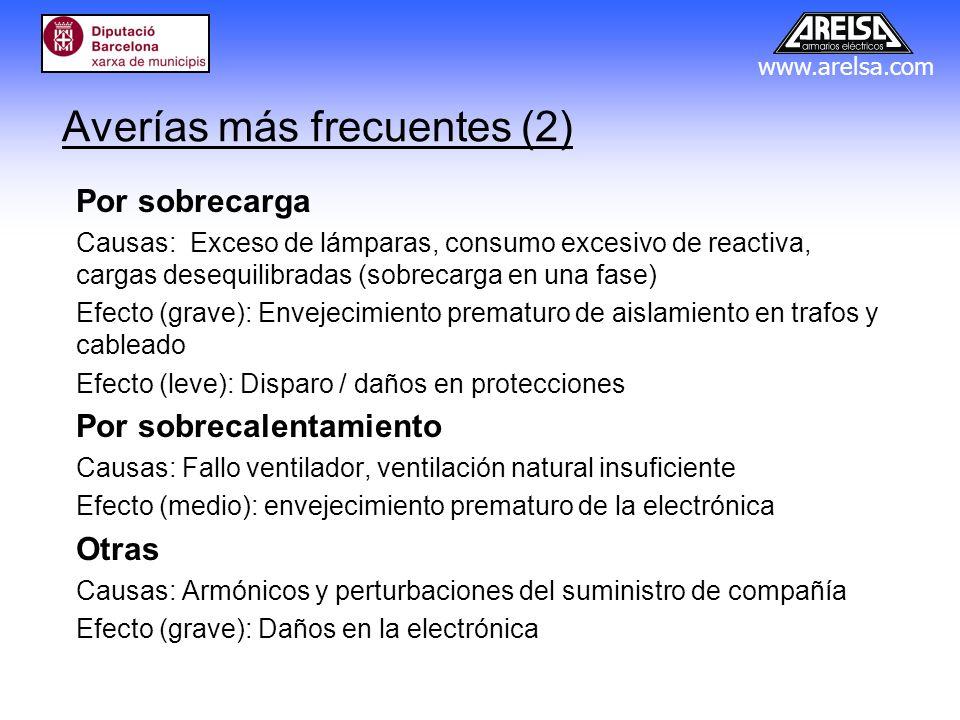 www.arelsa.com Averías más frecuentes (2) Por sobrecarga Causas: Exceso de lámparas, consumo excesivo de reactiva, cargas desequilibradas (sobrecarga