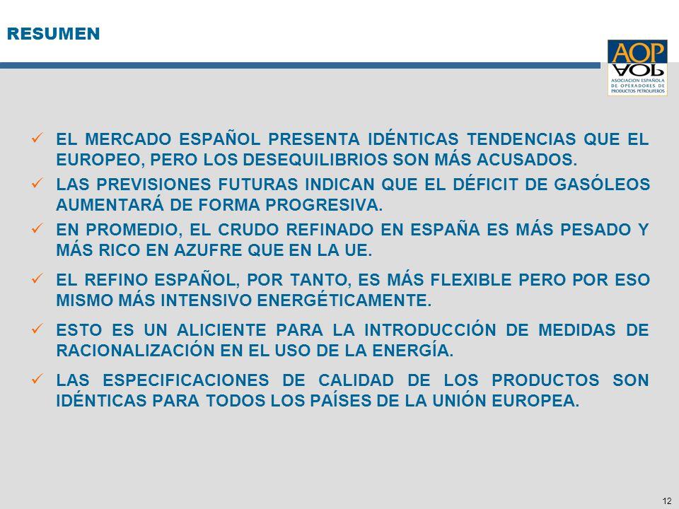 12 RESUMEN EL MERCADO ESPAÑOL PRESENTA IDÉNTICAS TENDENCIAS QUE EL EUROPEO, PERO LOS DESEQUILIBRIOS SON MÁS ACUSADOS. LAS PREVISIONES FUTURAS INDICAN
